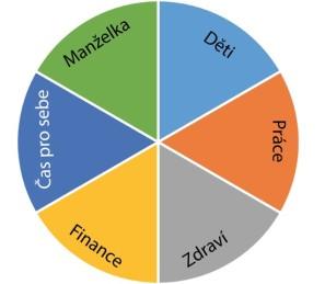 Kruh znázorňující životní priority